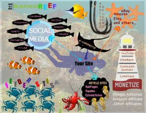 Online Business Reef Overall Outline