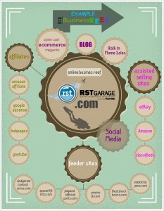 Online Business Reef Example RSTGarage